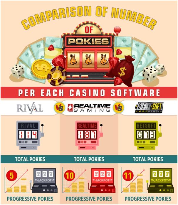 Software costs in pokies machines